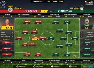 Benfica 🆚 Marítimo